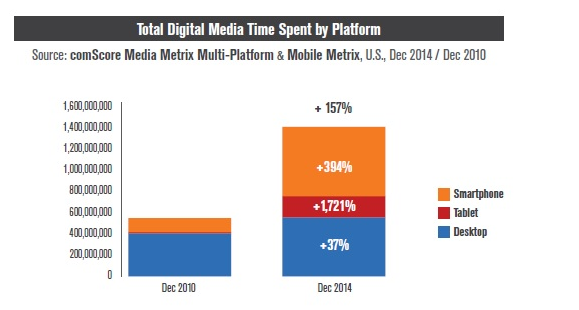 digital media time spent by platform