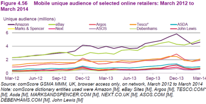 Mobile Audience Growth By Retailer March 2012 - March 2014