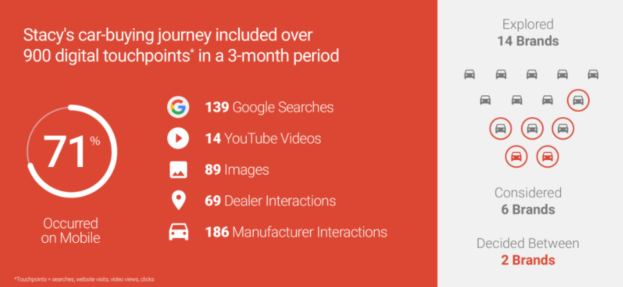 Identifying Micro-Moments In The Auto Industry   mporium
